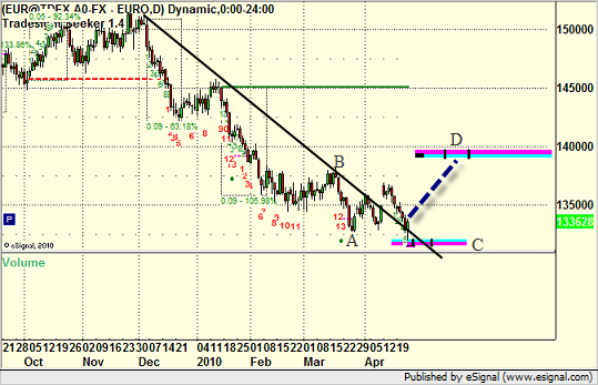 EURUSD with trendline and MOB