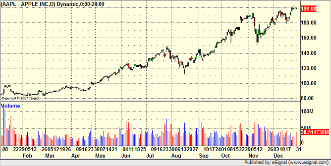 2007 AAPL chart