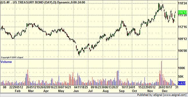 2007 Treasury Bonds chart