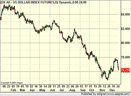 US Dollar Daily Chart 2007