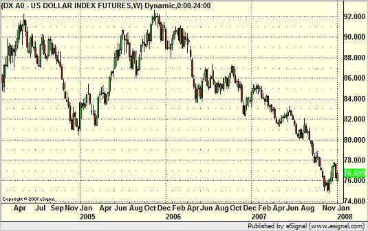 Dollar Index Weekly - 3 years