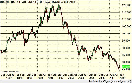 Dollar Index Weekly  - Decade