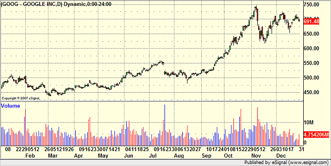 2007 GOOG chart