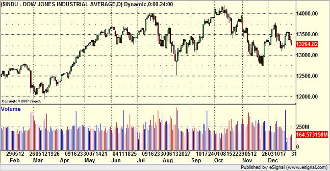 Dow Jones 2007