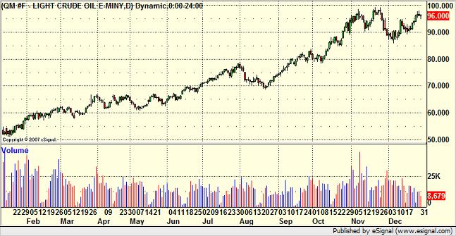 2007 Oil Chart