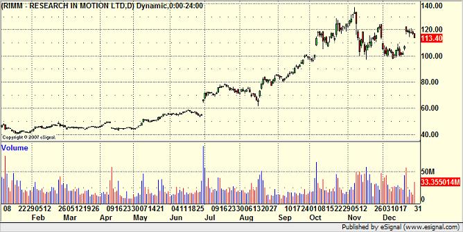 2007 RIMM chart