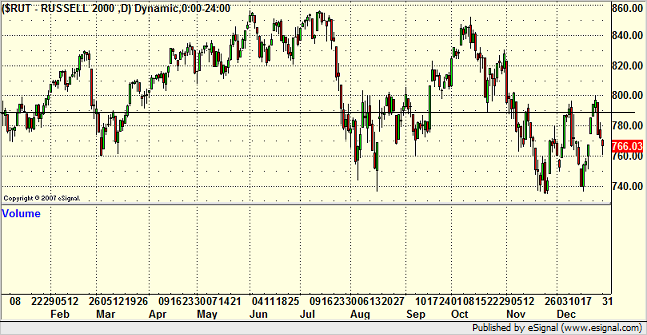 2007 Russell 2000 Chart