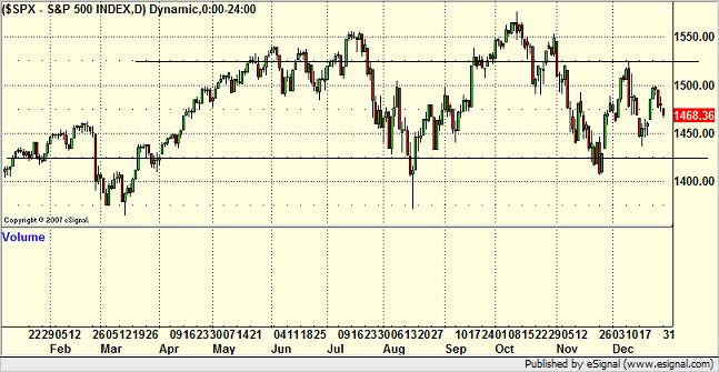 2007 S&P 500 Chart