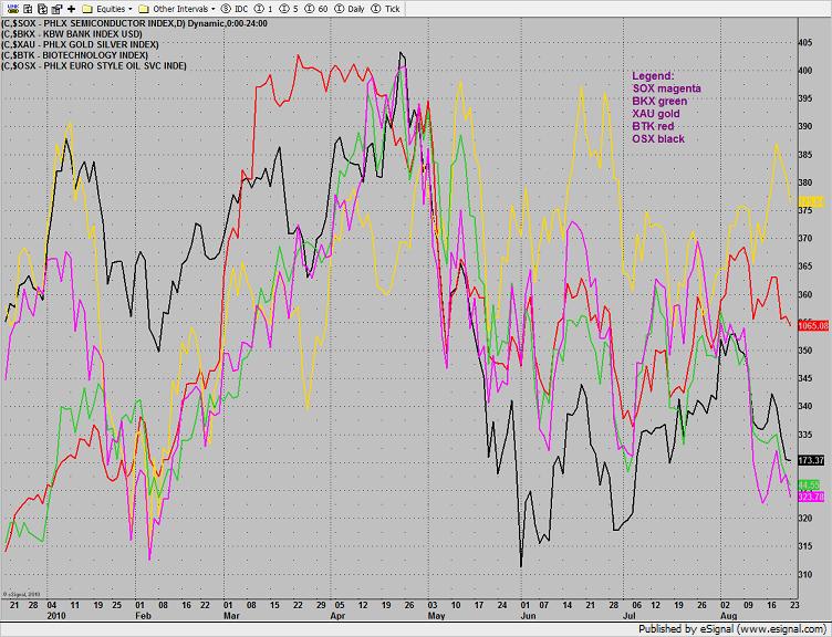 Multi-sector Chart
