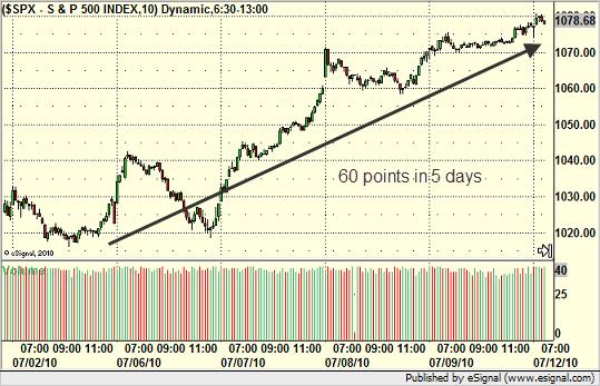 Beginning of Q3 on S&P