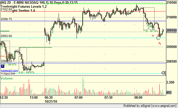 NQ sets VAH again